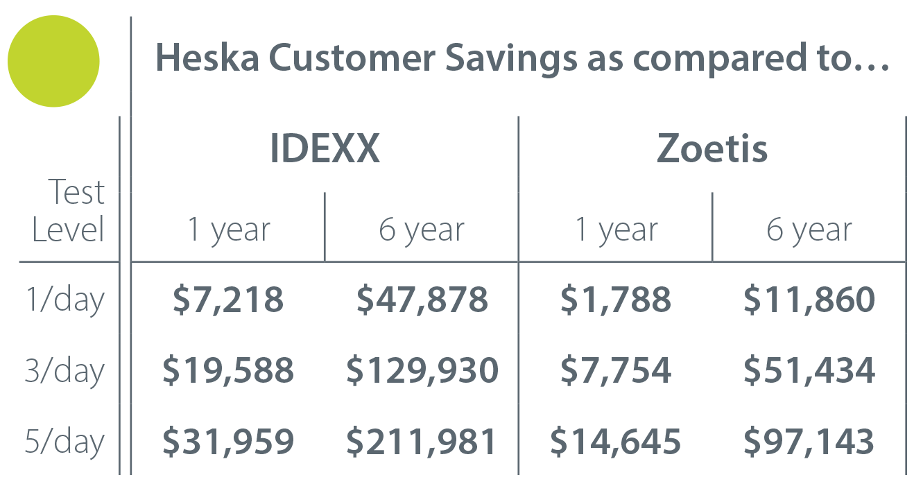Heska Savings Table